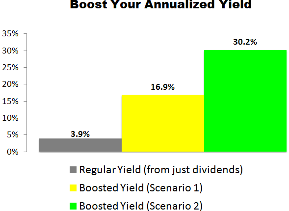This AbbVie (ABBV) Trade Could Deliver a 16.9% to 30.2% Annualized Yield