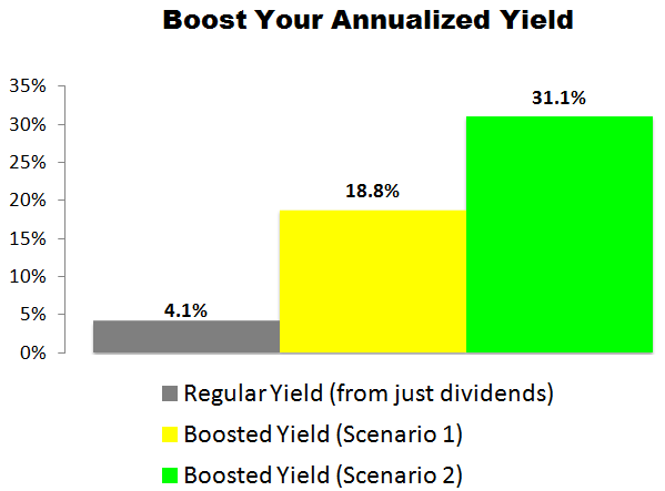This LyondellBasell (LYB) Trade Could Deliver an 18.8% to 31.1% Annualized Yield