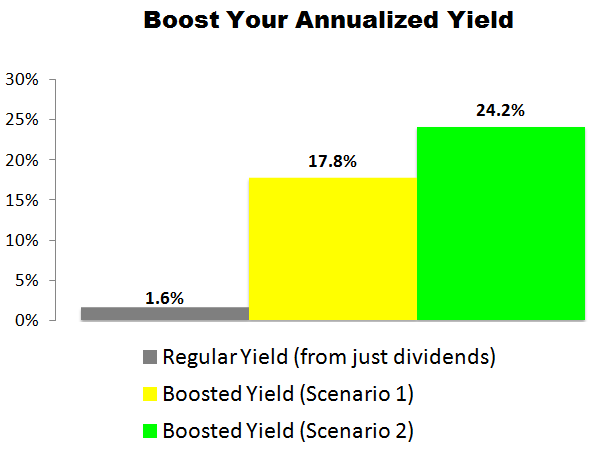 This Apple (AAPL) Trade Could Deliver a 17.8% to 24.2% Annualized Yield