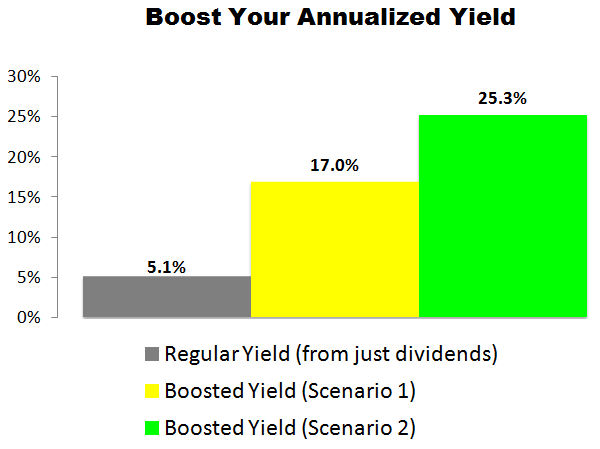 This AT&T (T) Trade Could Deliver a 17.0% to 25.3% Annualized Yield