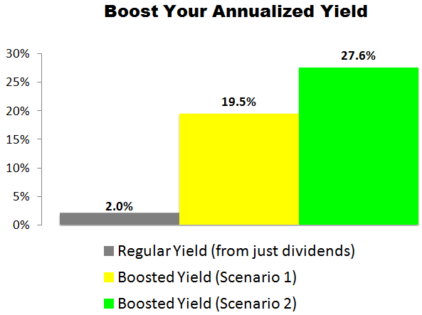 This Discover Financial Services (DFS) Trade Could Deliver a 19.5% to 27.6% Annualized Yield