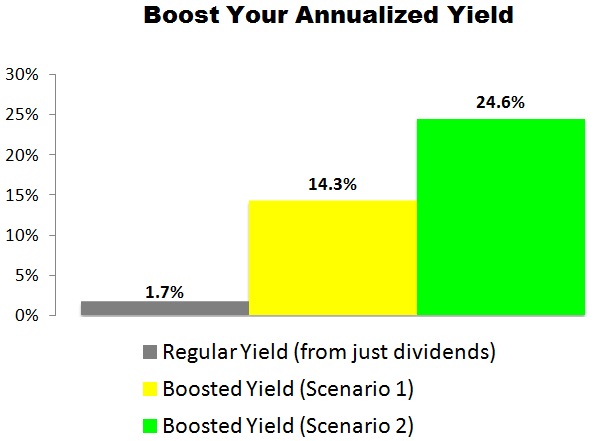 This Apple Inc. (AAPL) Trade Could Deliver a 14.3% to 24.6% Annualized Yield