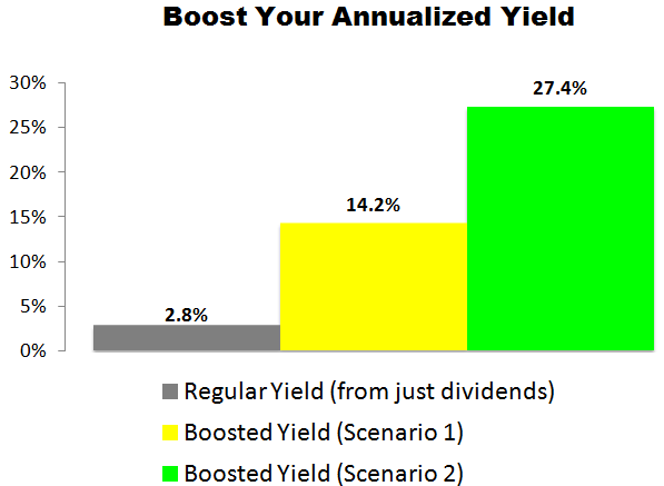 This Wells Fargo (WFC) Trade Could Deliver a 14.2% to 27.4% Annualized Yield