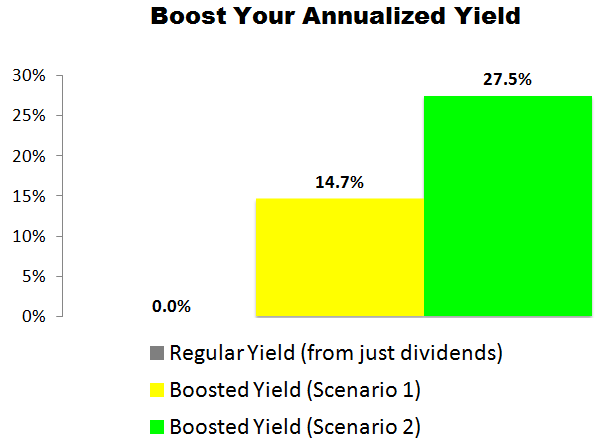 This Facebook (FB) Trade Could Deliver a 14.7% to 27.5% Annualized Yield