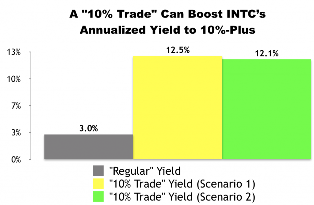 "I Just Made This ""10% Trade"" With Intel (INTC)"