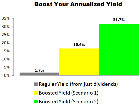 This Starbucks (SBUX) Trade Could Deliver a 16.6% to 31.7% Annualized Yield