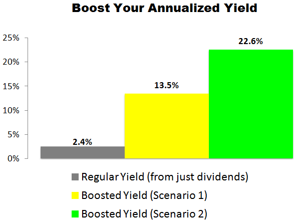 This Sysco Corp (SYY) Trade Could Deliver a 13.5% to 22.6% Annualized Yield