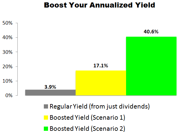 This Education Realty (EDR) Trade Could Deliver a 17.1% to 40.6% Annualized Yield