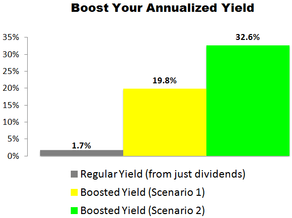 This Parker-Hannifin (PH) Trade Could Deliver a 19.8% to 32.6% Annualized Yield