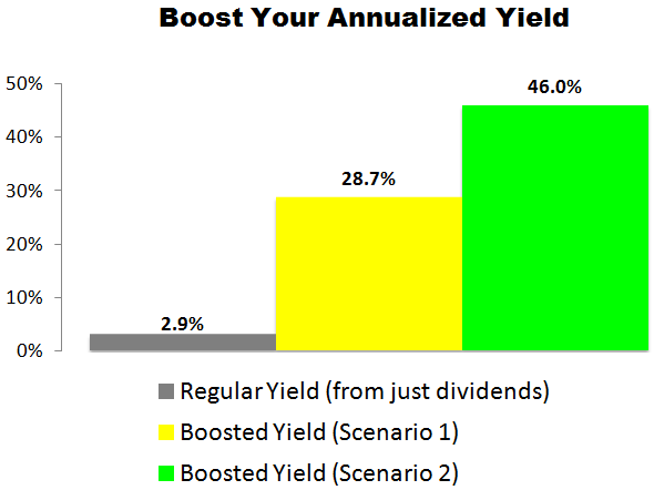 This Gilead Sciences (GILD) Trade Could Deliver a 28.7% to 46.0% Annualized Yield