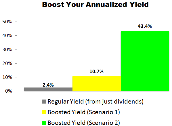 This Magna International (MGA) Trade Could Deliver a 10.7% to 43.4% Annualized Yield