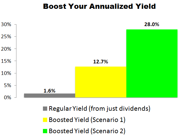 This Starbucks (SBUX) Trade Could Deliver a 12.7% to 28.0% Annualized Yield