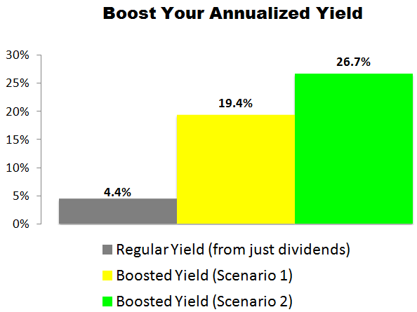 This Valero Energy (VLO) Trade Could Deliver a 19.4% to 26.7% Annualized Yield