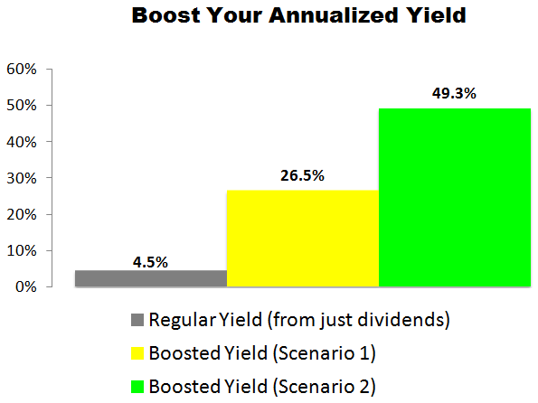 This Teva Pharmaceutical (TEVA) Trade Could Deliver a 26.5% to 49.3% Annualized Yield
