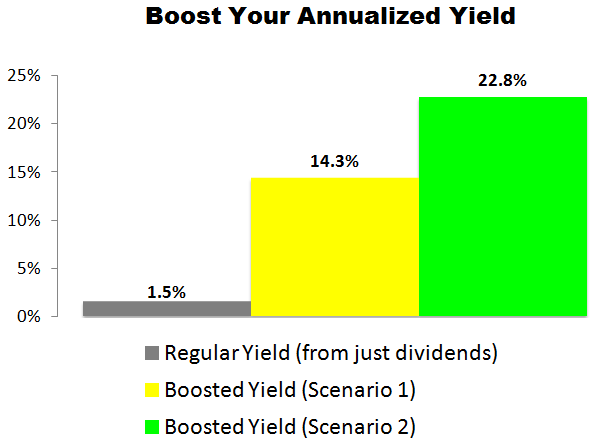 This Becton Dickinson (BDX) Trade Could Deliver a 14.3% to 22.8% Annualized Yield