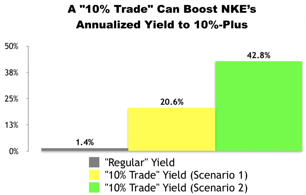 "I Just Made This ""10% Trade"" With Nike (NKE)"