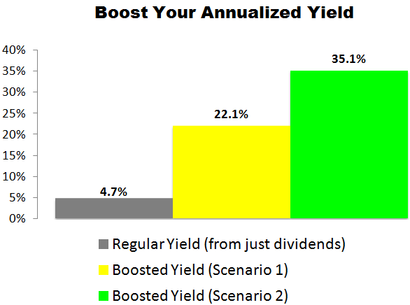 This Target (TGT) Trade Could Deliver a 22.1% to 35.1% Annualized Yield