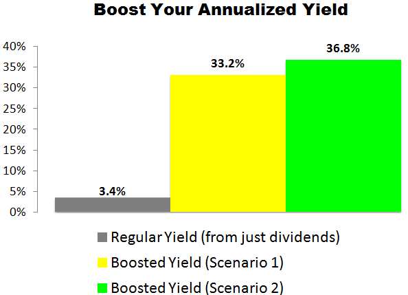 This Lazard (LAZ) Trade Could Deliver a 33.2% to 36.8% Annualized Yield