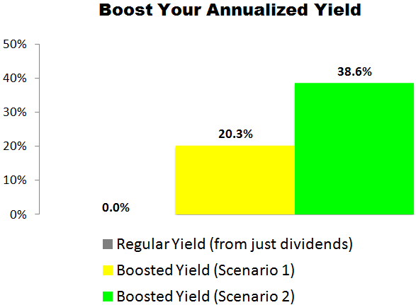 This PayPal (PYPL) Trade Could Deliver a 20.3% to 38.6% Annualized Yield