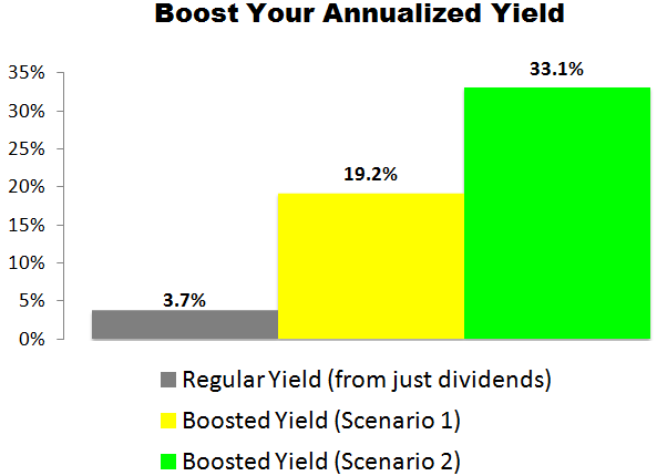 This Altria (MO) Trade Could Deliver a 19.2% to 33.1% Annualized Yield