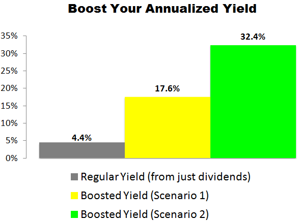 This CubeSmart (CUBE) Trade Could Deliver a 17.6% to 32.4% Annualized Yield