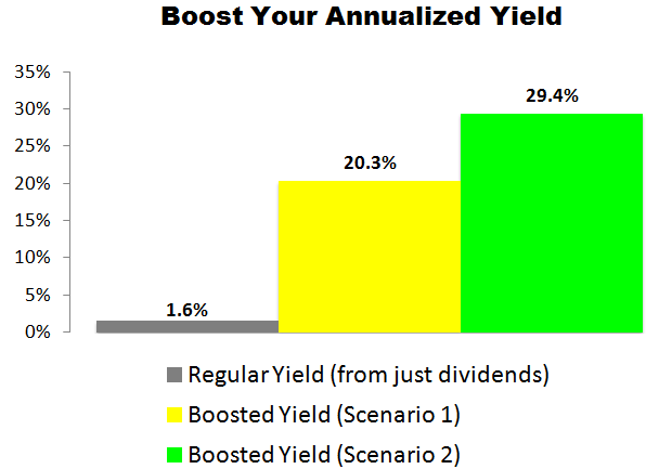 This Apple (AAPL) Trade Could Deliver a 20.3% to 29.4% Annualized Yield