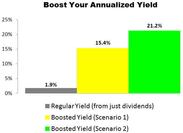 This Starbucks (SBUX) Trade Could Deliver a 15.4% to 21.2% Annualized Yield