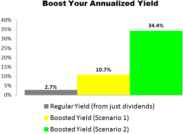 This VF Corp (VFC) Trade Could Deliver a 10.7% to 34.4% Annualized Yield