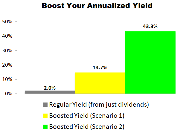 This Hormel (HRL) Trade Could Deliver a 14.7% to 43.3% Annualized Yield