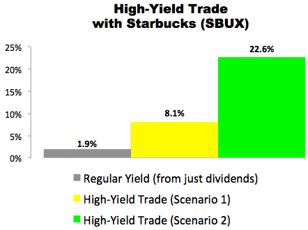 I Just Made This High-Yield Trade With Starbucks (SBUX)