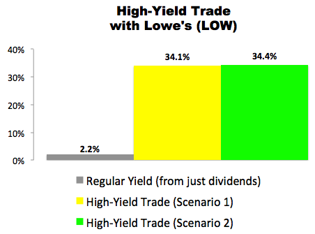 High-Yield Trade with Lowe's (LOW)