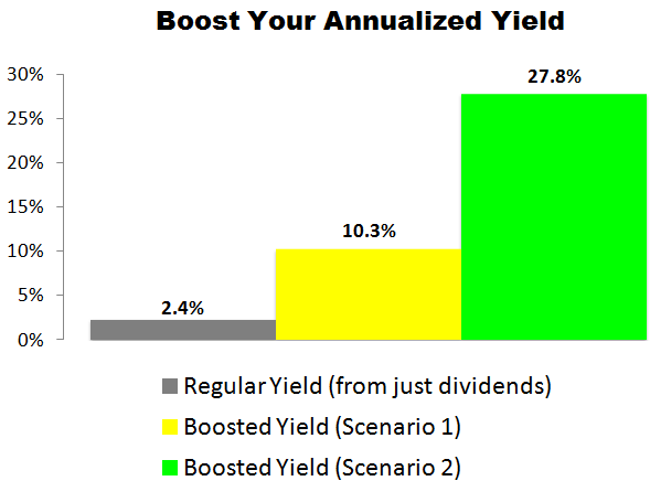 This Travelers (TRV) Trade Could Deliver a 10.3% to 27.8% Annualized Yield