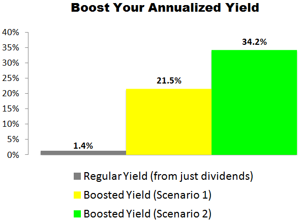 This Nike (NKE) Trade Could Deliver a 21.5% to 34.2% Annualized Yield