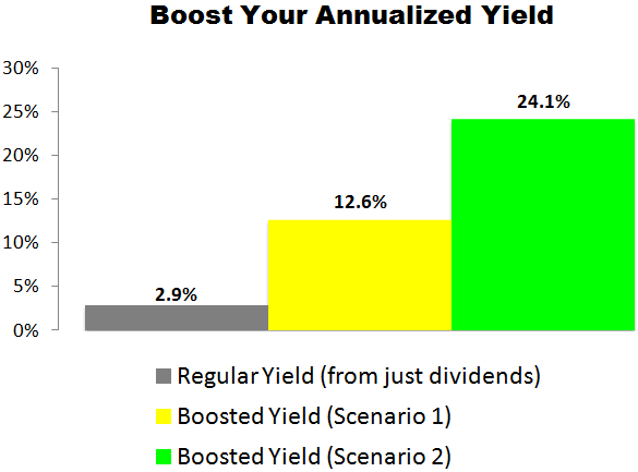 This PepsiCo (PEP) Trade Could Deliver a 12.6% to 24.1% Annualized Yield