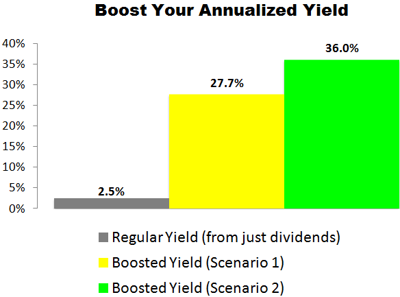 This Whirlpool (WHR) Trade Could Deliver a 27.7% to 36.0% Annualized Yield