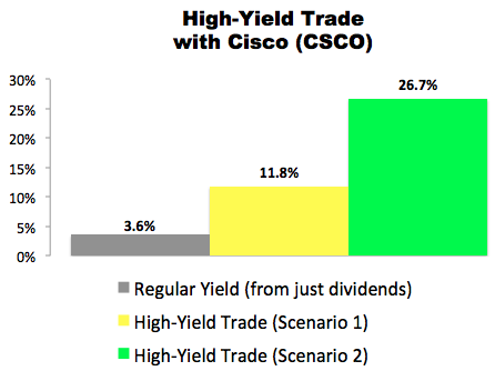 I Just Made This High-Yield Trade With Cisco (CSCO)