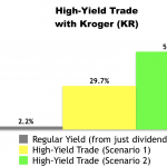 High-Yield Trade With Kroger (KR)