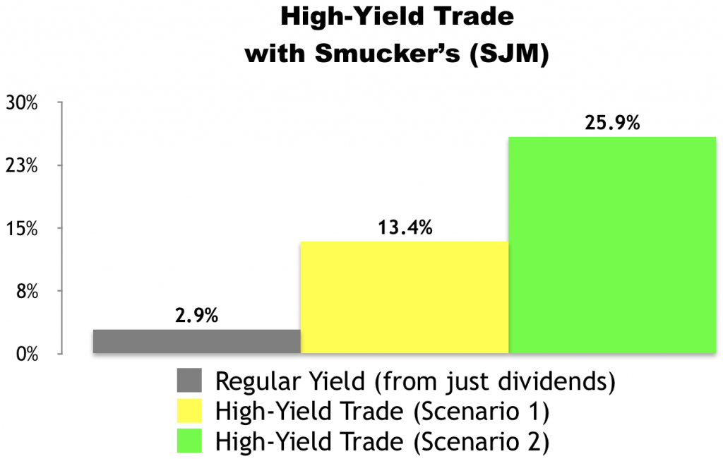 High-Yield Trade With Smucker's (SJM)