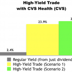 High-Yield Trade With CVS Health (CVS)