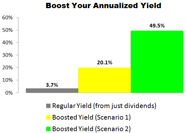 This LyondellBasell (LYB) Trade Could Deliver a 20.1% to 49.5% Annualized Yield