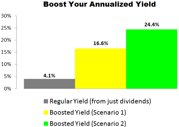 This IBM (IBM) Trade Could Deliver a 16.6% to 24.4% Annualized Yield
