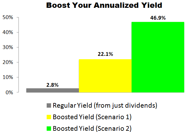 This Apple (AAPL) Trade Could Deliver a 22.1% to 46.9% Annualized Yield