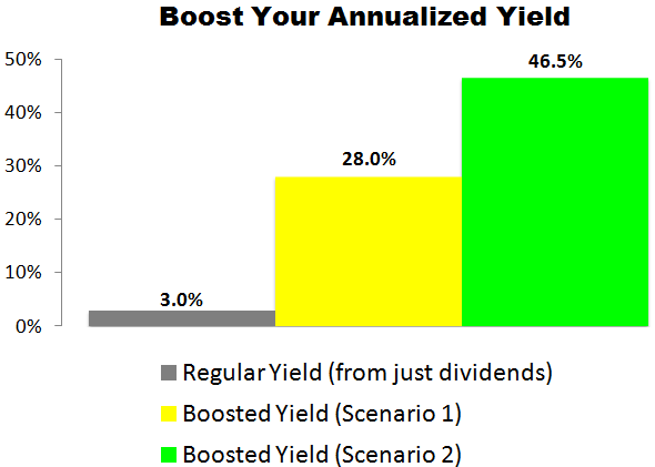This JM Smucker (SJM) Trade Could Deliver a 28.0% to 46.5% Annualized Yield