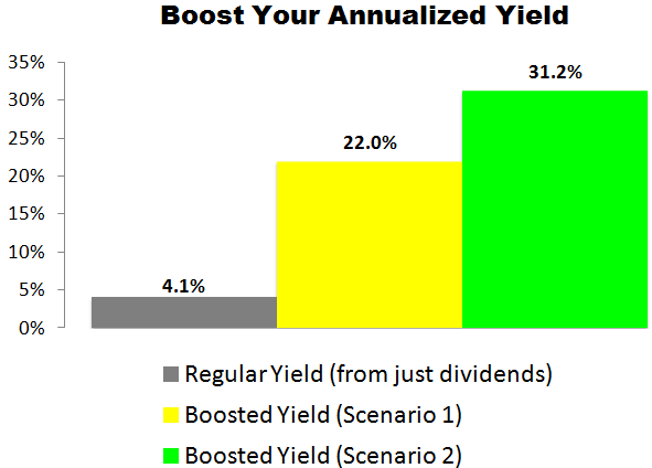 This IBM (IBM) Trade Could Deliver a 22.0% to 31.2% Annualized Yield