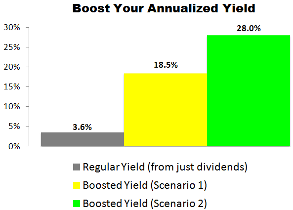 This Valero Energy (VLO) Trade Could Deliver a 18.5% to 28.0% Annualized Yield