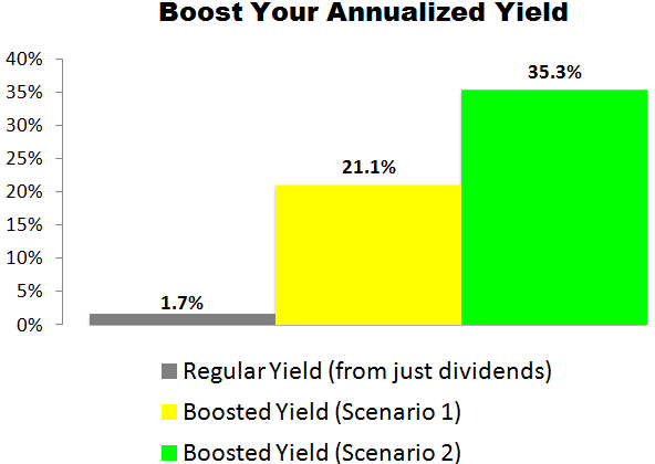 This Citigroup (C) Trade Could Deliver a 21.1% to 35.3% Annualized Yield