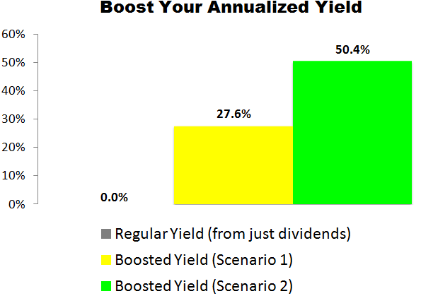 This eBay (EBAY) Trade Could Deliver a 27.6% to 50.4% Annualized Yield
