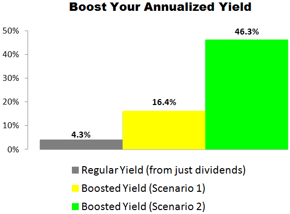 This Target (TGT) Trade Could Deliver a 16.4% to 46.3% Annualized Yield
