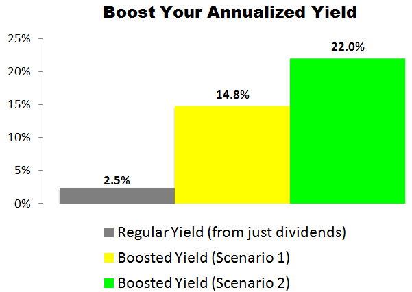 This Hershey (HSY) Trade Could Deliver a 14.8% to 22.0% Annualized Yield