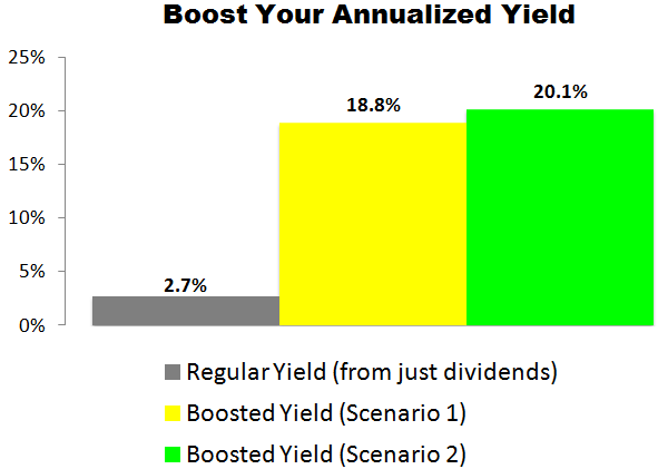This JM Smucker (SJM) Trade Could Deliver a 18.8% to 20.1% Annualized Yield